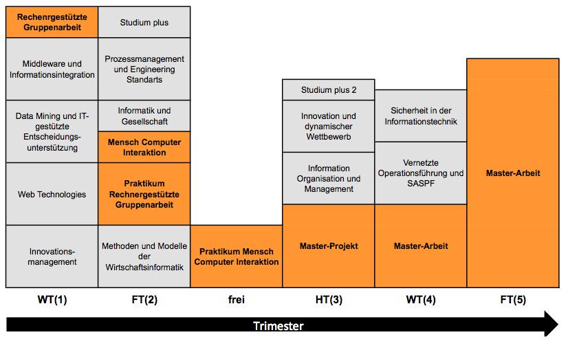 Beispielstudienplan Master Wirtschaftsinformatik